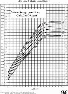 Growth Chart Girls 2 20 Cdc Girl Growth Chart 2 20