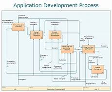 Tampon Flow Chart Sample Loan Application Process Flowchart