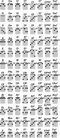 5 String Banjo Chord Chart Pdf Printable Banjo Chord Chart Free Pdf Download At