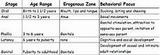 Freud Psychosexual Stages Chart Freud S Psychosexual Stages Of Development Child