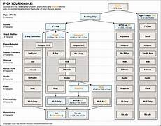 Kindle Fire Comparison Chart 2018 Kindle Flowchart Helps You Decide Which Kindle To Buy
