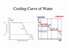 Cooling Curve Ppt Heating And Cooling Of Water Powerpoint