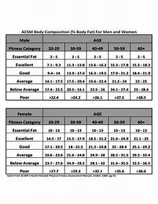 Body Composition Chart Free Download