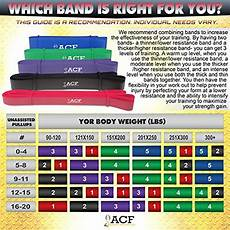 Pull Up Band Assistance Chart Acf Pull Up Assist Amp Resistance Bands For Cross Fitness