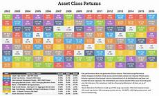 Investment Sector Performance Chart Historical Returns By Asset Class For Asset Allocation