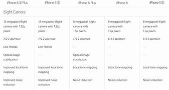 Image result for iPhone 6s Camera Specs