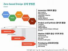 Zero Based Design 소외된 90 를 위한 비즈니스 Inclusive Business For The Bottom Of The