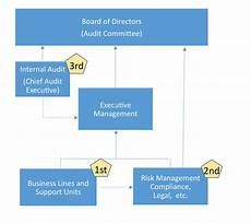 Which Organization Audits Charts Regularly Best Practices For Establishing A Cost Effective Internal