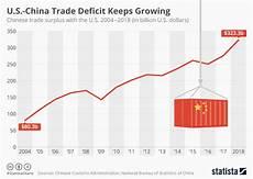 Us Trade Deficit Chart 2018 Chart U S China Trade Deficit Keeps Growing Despite
