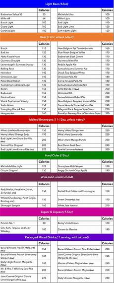 Alcohol Chart Is Your Alcoholic Drink Sabotaging Your Weight Loss