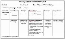 Hasbrouck And Tindal Reading Fluency Chart Determining Reading Fluency Achieve The Core Aligned