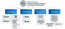 My Duke Chart Org Duke Center For Antimicrobial Stewardship And Infection