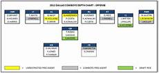 Dallas Cowboys 2012 Depth Chart Building A Dallas Cowboys Roster That Will Contend In 2012