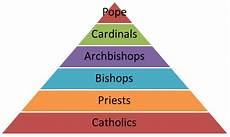 Hierarchy Of The Roman Catholic Church Chart Church Hierarchy St David S Priory