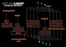 Keyboard Controls Default Keyboard Controls