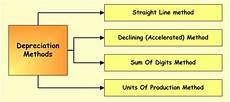 Straight Line Method Of Depreciation Property Plant Amp Equipment Depreciation Methods