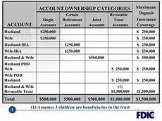 Insurance Chart Maximizing Your Fdic Insurance Cbs News