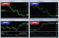 Currency Trading Charts Real Time Real Time Customizable Charts Forex And Cfd Live Prices