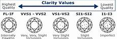 Diamond Clarity And Color Scale Diamond Buyers Guide Diamond Buying Guide Diamond