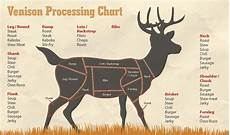 Meat Processing Chart Get In The Game Game And Meat Processing Why You