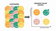 Customer Segmentation How To Automatically Segment Customers Using Purchase Data