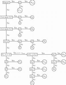 Flow Chart Point Group Molecular Symmetry Books Iopscience