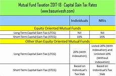 Capital Gain Rate Chart Mutual Fund Taxation Fy 2017 18 And Capital Gain Tax Rates