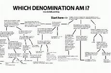 Difference Between Religions Chart What Is A Chart Of All The Different Denomination Sects