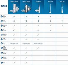 B Electric Toothbrush Comparison Chart Electric Toothbrushes Products B