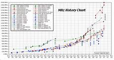 Mhz Chart Macinfo De Mhz History