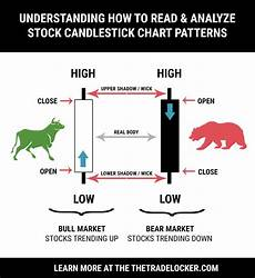 Candlestick Stock Chart Explained How To Read Candlestick Charts For Stock Patterns