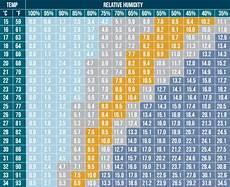 Vpd Chart Vpd Microgrowery