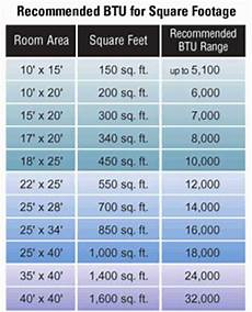Btu Per Square Foot Heating Chart Air Conditioner Buying Guide Handyman Tips
