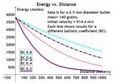 Bullet Ballistic Coefficient Chart Ballistic Coefficient Simple English Wikipedia The Free