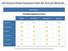 Different Types Of Life Insurance Chart Life Insurance Product Comparison Chart With Term And