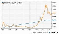 Us Consumer Price Index Chart Gold Is Overvalued Seeking Alpha