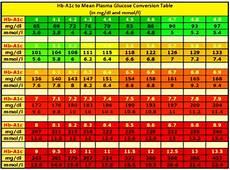 5 8 A1c Chart What Is A Dangerous A1c Reading Diabetes Health Study