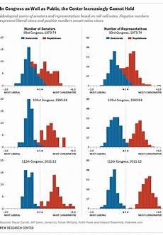 Congress Ideology Chart Ted Talk Outline Ryan S Blog