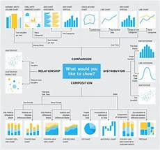 Sow Chart Mastering Data Storytelling 5 Steps To Creating