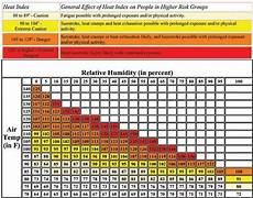Ontario Heat Stress Chart Climatespot Current Weather And Climate Stories