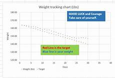Weight Loss Tracker Excel Excel Template Weight Loss Template Lb Or Kg By