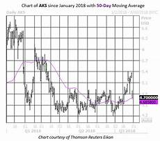 Aks Stock Chart Stocks Boosted By China Trade Talks Rallying Tech