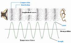 Difference Between Sound Wave And Light Wave What S The Amplitude Of A 2 4 Ghz Wave By A Wifi Router In