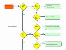 Flow Chart For Enterobacteriaceae Community Searchperformance Splunk Wiki