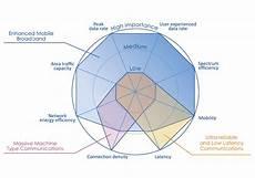 5g Chart Etsi 5g Standards 5g Mobile Technologies