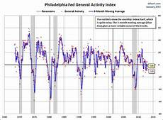 Philly Fed Index Chart Philly Fed Index Contracts For Second Month Financial Sense