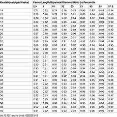 Ultrasound Percentile Chart The World Health Organization Fetal Growth Charts A