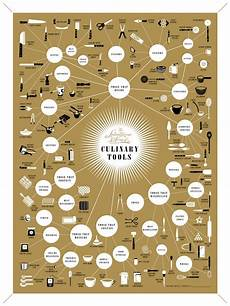 Pop Chart Map Flyer Goodness Infographic Chart Posters By Pop Chart Lab