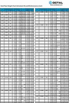 Pipe Diameter Chart Schedule 40 Pipe Wall Thickness Examples And Forms