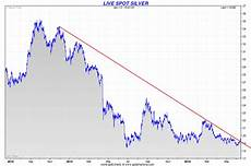 Price Of Silver Today Chart Silver Chart And Sentiment Show Potentially Very Sharp